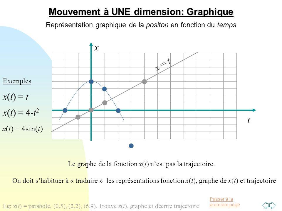 Passer à la première page x t Déplacements et graphe de x(t) A) décrire le mouvement (trajectoire) B) trouver les déplacements entre deux positions C) distance parcourue entre deux positions?
