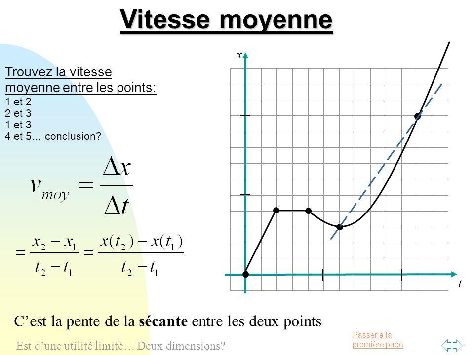 Passer à la première page Vitesse (instantanée) t x v ins = Δx/Δt lorsque les Δ tendent vers zéro C'est la pente de la tangente au point C'est donc la dérivé de la fonction x(t) Eg: x(t) = t 2.