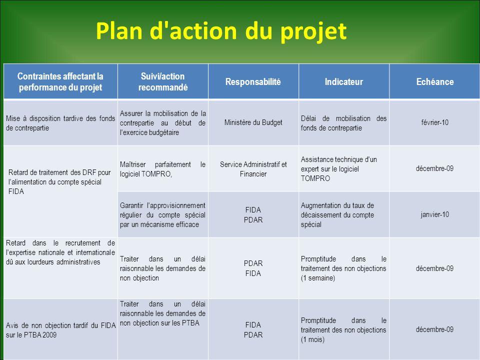 Plan d'action du projet Contraintes affectant la performance du projet Suivi/action recommandé ResponsabilitéIndicateurEchéance Mise à disposition tar