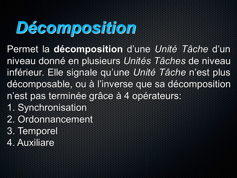 Décomposition Permet la décomposition d'une Unité Tâche d'un niveau donné en plusieurs Unités Tâches de niveau inférieur. Elle signale qu'une Unité Tâ