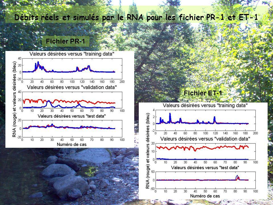 Expliquer la contre-performance du RNA pour l'été et l'automne Hypothèse 1 : Conditions d'humidité antécédentes