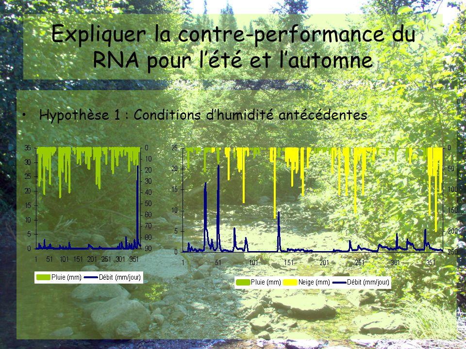 Expliquer la contre-performance du RNA pour l'été et l'automne Hypothèse 2 : Taille de l'ensemble de données initial Taille des fichiers de données annuelles : –1462 échantillons Taille des fichiers de données saisonnières : –368 ou 372 échantillons