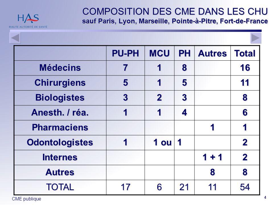 CME publique 4 COMPOSITION DES CME DANS LES CHU sauf Paris, Lyon, Marseille, Pointe-à-Pitre, Fort-de-France PU-PHMCUPHAutresTotalMédecins71816 Chirurg
