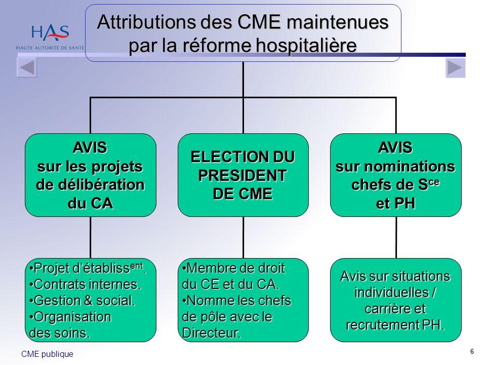 CME publique 6 Attributions des CME maintenues par la réforme hospitalière AVIS sur les projets de délibération du CA ELECTION DU PRESIDENT DE CME Pro