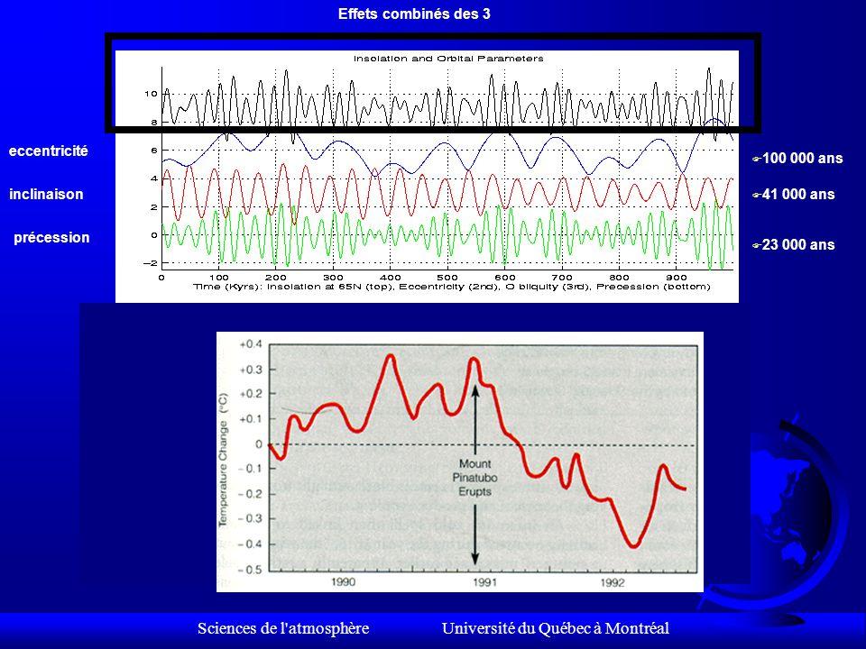 Sciences de l atmosphère Université du Québec à Montréal Eccentricité: cycle de 100,000 ans Précession: cycle de 23,000 ans Inclinaison: de 22.5 0 à 24,5 0, cycle de 41,000 ans