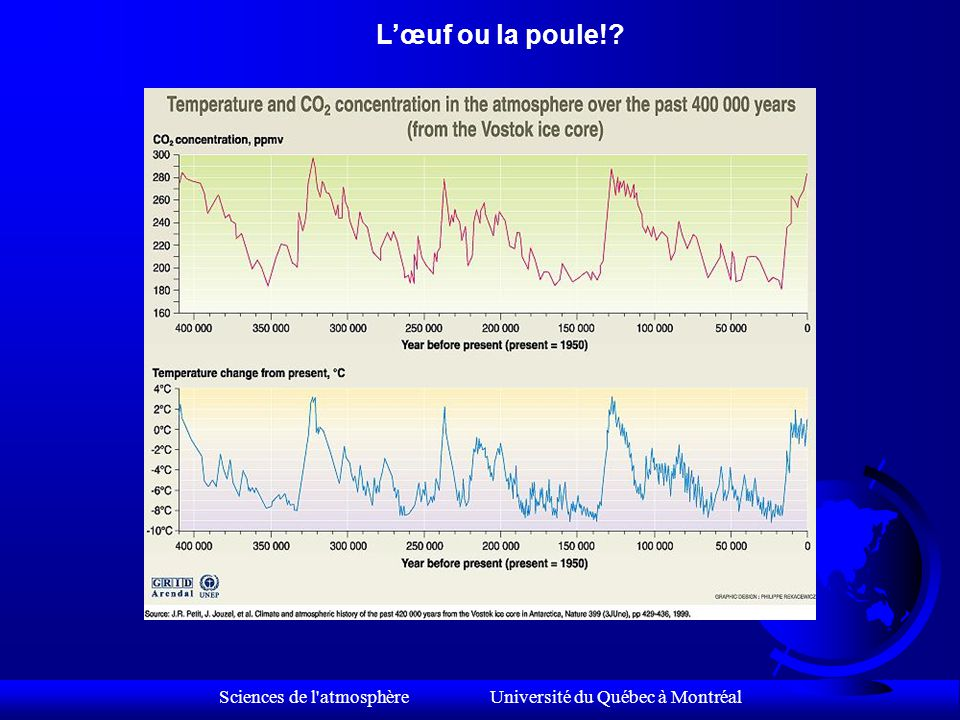 Sciences de l atmosphère Université du Québec à Montréal eccentricité F 100 000 ans inclinaison F 41 000 ans précession F 23 000 ans Effets combinés des 3