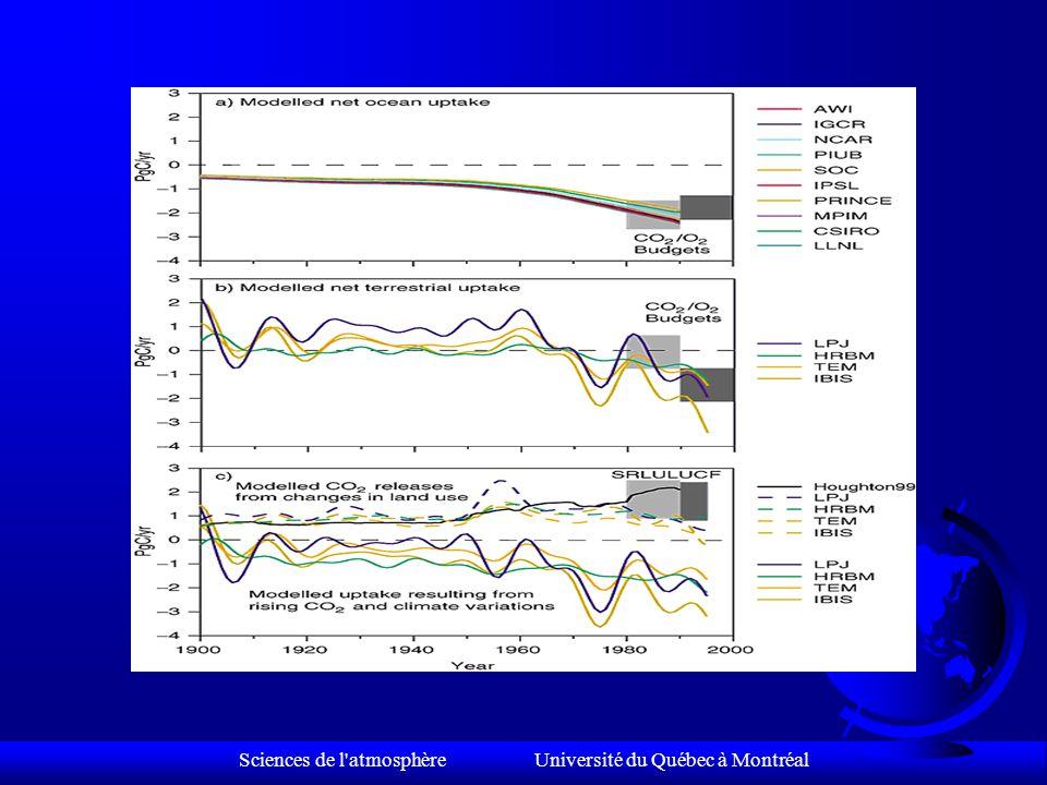 Sciences de l atmosphère Université du Québec à Montréal Variabilité inter annuelle du CO 2