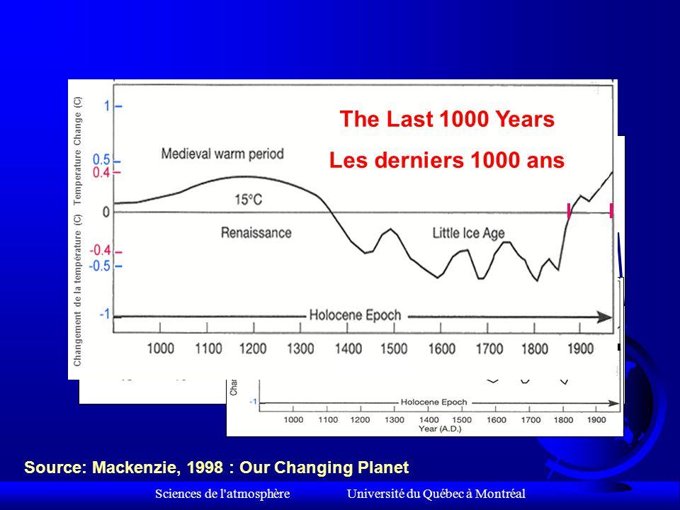 Sciences de l atmosphère Université du Québec à Montréal Source: Mackenzie, 1998 : Our Changing Planet The Last 1000 Years Les derniers 1000 ans Changement de la température (C) Temperature Change (C)
