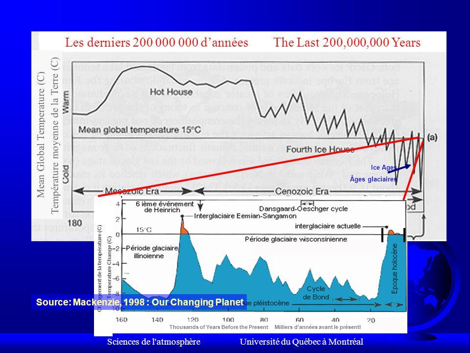 Sciences de l atmosphère Université du Québec à Montréal Source: Mackenzie, 1998 : Our Changing Planet Les derniers 20 000 ans The Last 20,000 Years F Changement de la température (C) F Temperature Change (C) Thousands of Years Before the Present Milliers d'années avant le présent Changement de la température (C) Temperature Change (C)