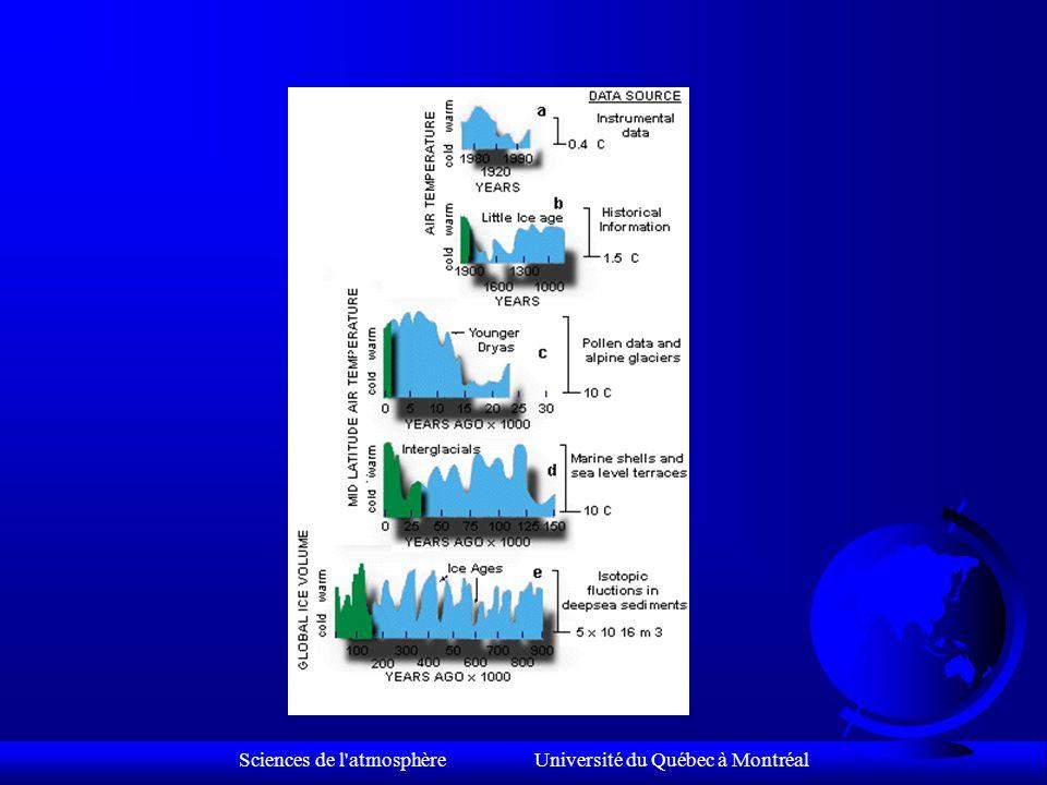 Sciences de l atmosphère Université du Québec à Montréal L'évolution des organismes (fossiles) The Evolution of Life Forms (Fossils) Comment mesurons-nous les climats du passé.