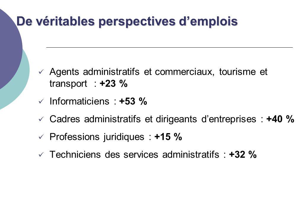 De véritables perspectives d'emplois De véritables perspectives d'emplois Agents administratifs et commerciaux, tourisme et transport : +23 % Informaticiens : +53 % Cadres administratifs et dirigeants d'entreprises : +40 % Professions juridiques : +15 % Techniciens des services administratifs : +32 %