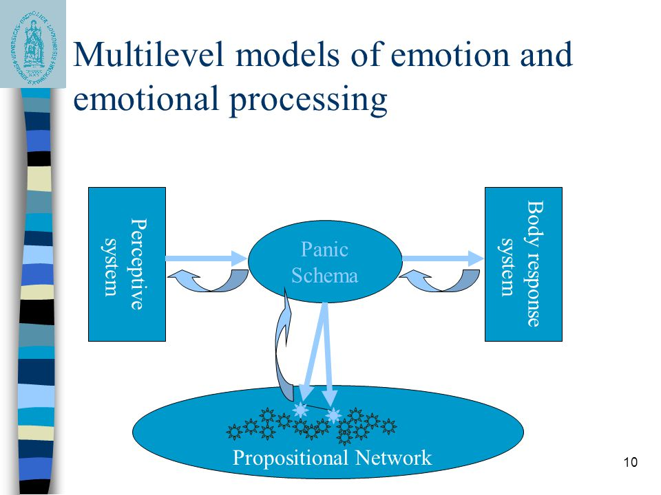 10 Multilevel models of emotion and emotional processing Panic Schema Propositional Network Perceptive system Body response system