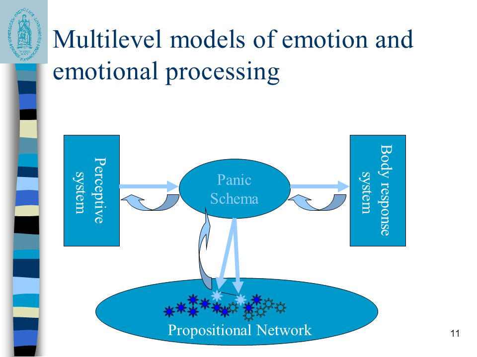 11 Multilevel models of emotion and emotional processing Panic Schema Propositional Network Perceptive system Body response system