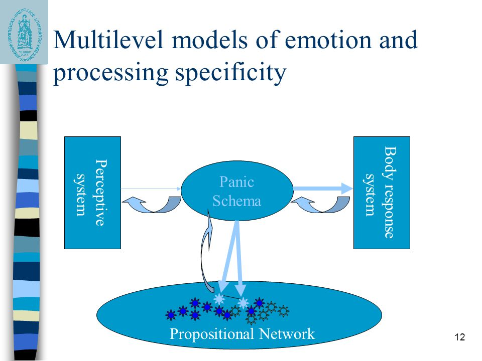 12 Multilevel models of emotion and processing specificity Panic Schema Propositional Network Perceptive system Body response system