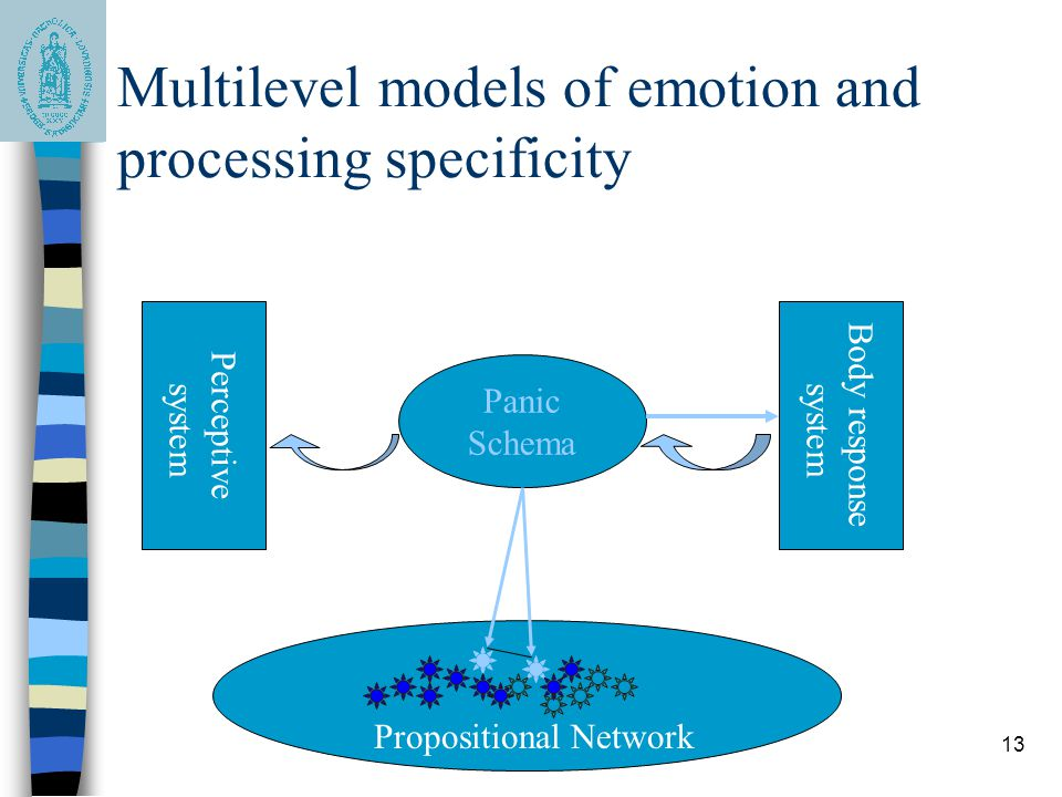 13 Multilevel models of emotion and processing specificity Panic Schema Propositional Network Perceptive system Body response system