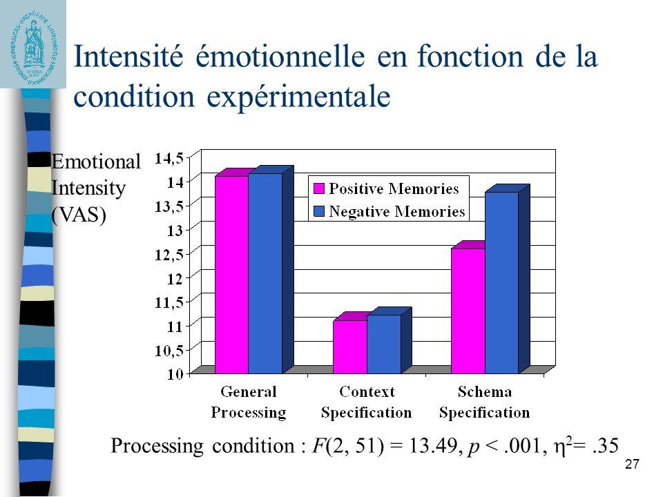 27 Intensité émotionnelle en fonction de la condition expérimentale Emotional Intensity (VAS) Processing condition : F(2, 51) = 13.49, p <.001,  2 =.
