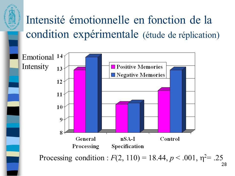 28 Intensité émotionnelle en fonction de la condition expérimentale (étude de réplication) Emotional Intensity Processing condition : F(2, 110) = 18.44, p <.001,  2 =.25
