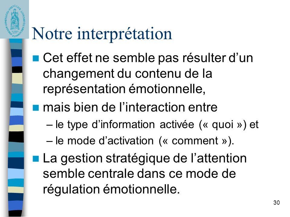 30 Notre interprétation Cet effet ne semble pas résulter d'un changement du contenu de la représentation émotionnelle, mais bien de l'interaction entr