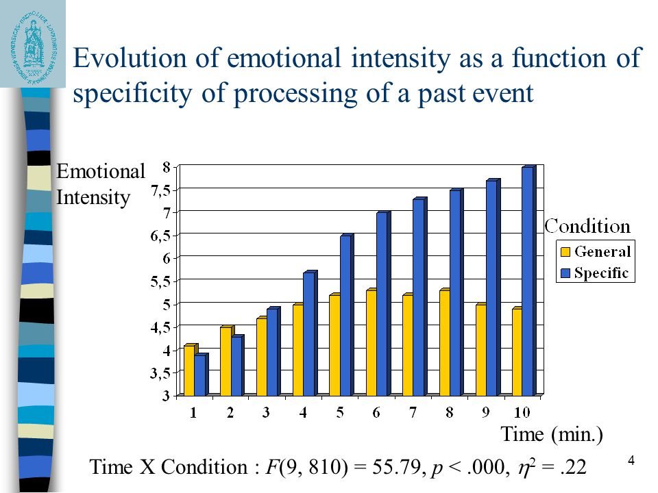 4 Evolution of emotional intensity as a function of specificity of processing of a past event Time (min.) Emotional Intensity Time X Condition : F(9,
