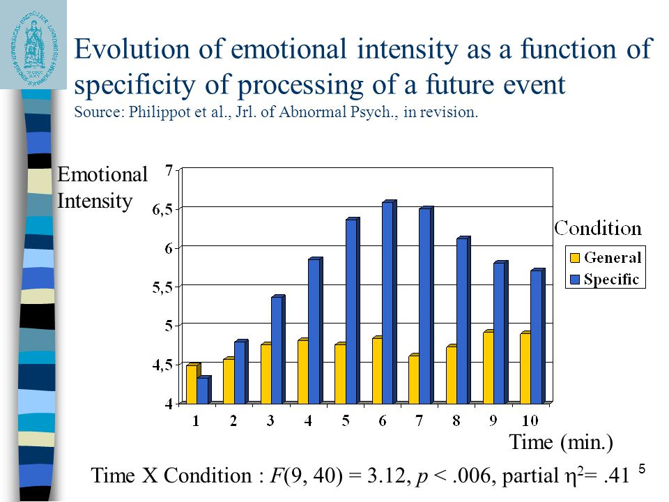 5 Evolution of emotional intensity as a function of specificity of processing of a future event Source: Philippot et al., Jrl.
