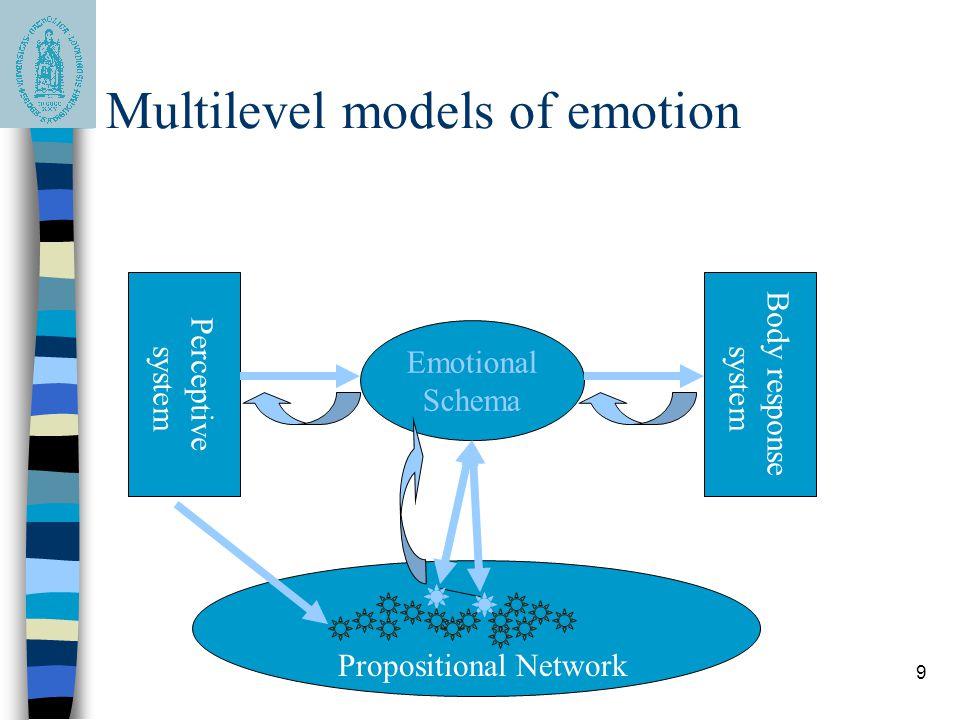 9 Multilevel models of emotion Emotional Schema Propositional Network Perceptive system Body response system