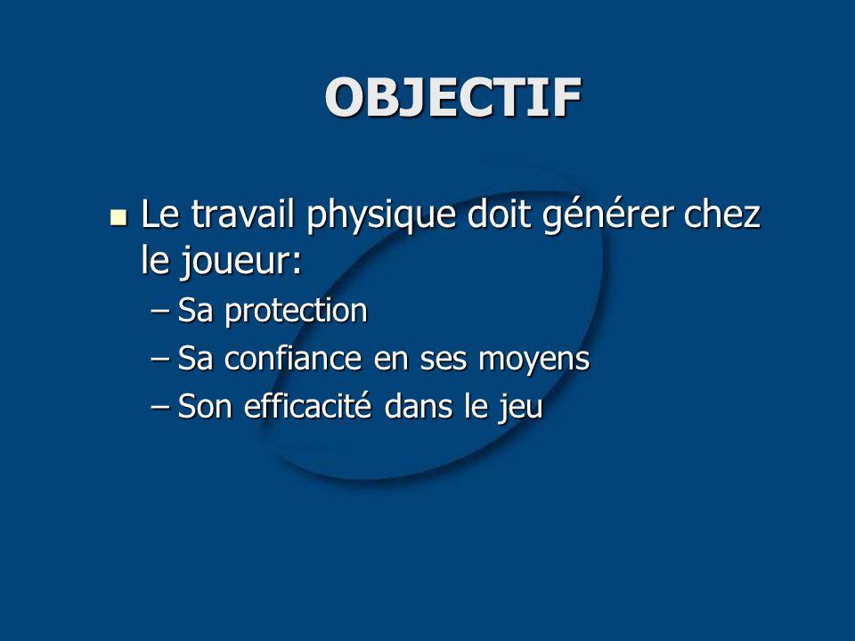 OBJECTIF Le travail physique doit générer chez le joueur: Le travail physique doit générer chez le joueur: –Sa protection –Sa confiance en ses moyens