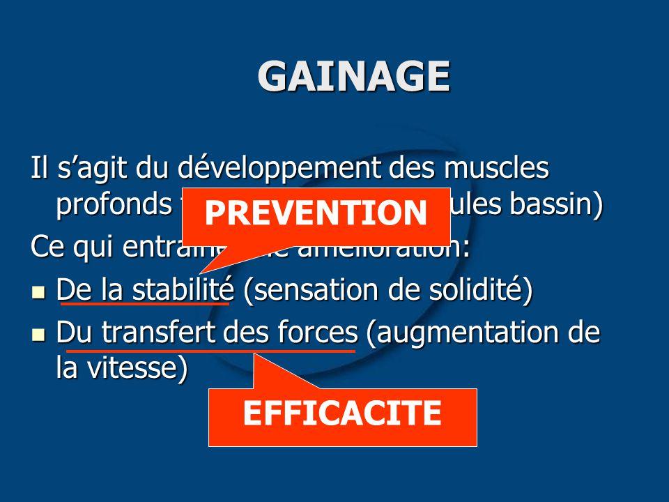 GAINAGE Il s'agit du développement des muscles profonds fixateurs (rachis épaules bassin) Ce qui entraîne une amélioration: De la stabilité (sensation