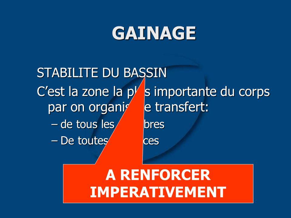 GAINAGE STABILITE DU BASSIN C'est la zone la plus importante du corps par on organise le transfert: –de tous les équilibres –De toutes les forces A RE