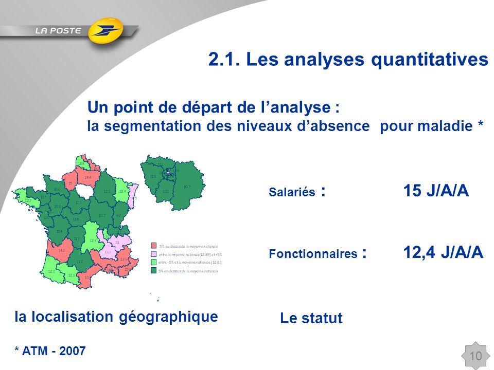 10 la localisation géographique * ATM - 2007 Le statut Salariés : 15 J/A/A Fonctionnaires : 12,4 J/A/A 2.1.