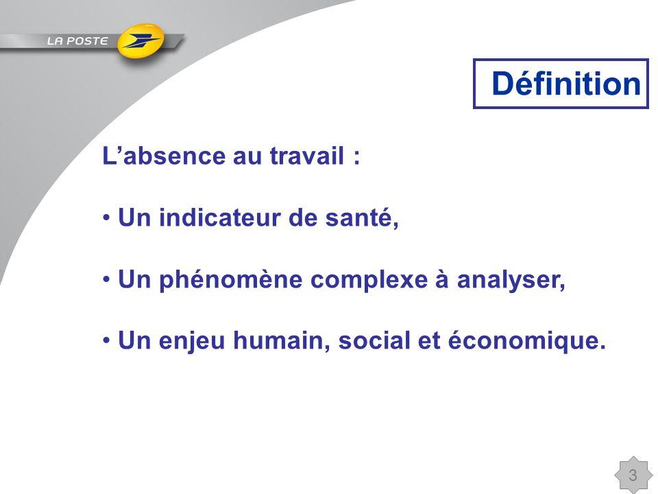 3 Définition L'absence au travail : Un indicateur de santé, Un phénomène complexe à analyser, Un enjeu humain, social et économique.