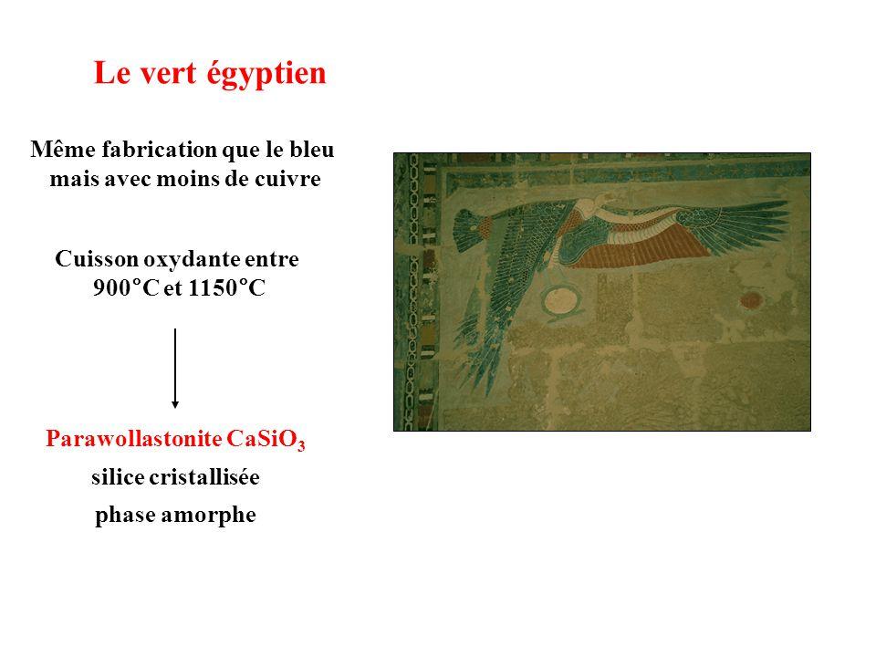 Le vert égyptien Même fabrication que le bleu mais avec moins de cuivre Cuisson oxydante entre 900°C et 1150°C Parawollastonite CaSiO 3 silice cristallisée phase amorphe