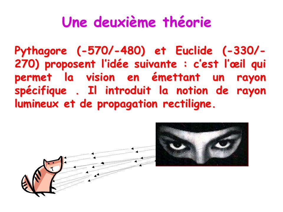 Une deuxième théorie Pythagore (-570/-480) et Euclide (-330/- 270) proposent l'idée suivante : c'est l'œil qui permet la vision en émettant un rayon s