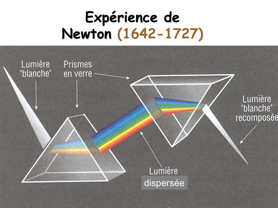 Expérience de Newton Expérience de Newton (1642-1727) dispersée