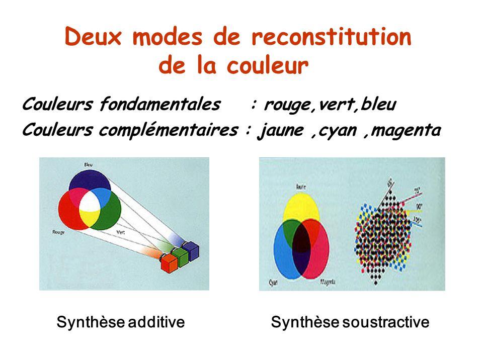 Deux modes de reconstitution de la couleur Couleurs fondamentales : rouge,vert,bleu Couleurs complémentaires : jaune,cyan,magenta Synthèse additiveSynthèse soustractive