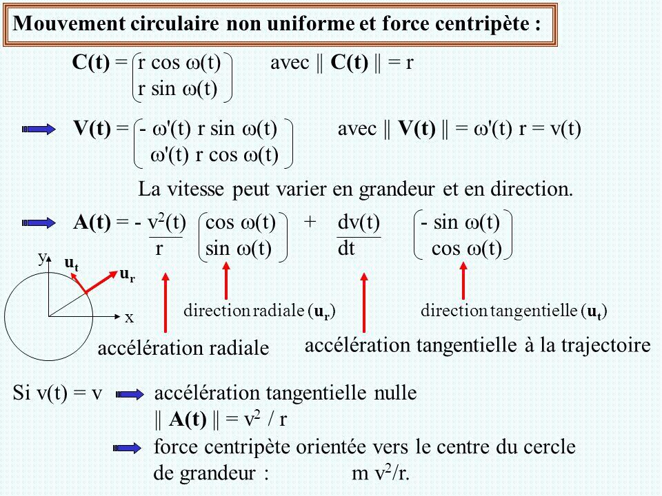 Mouvement circulaire non uniforme et force centripète : C(t) =r cos  (t)avec || C(t) || = r r sin  (t) V(t) =-  '(t) r sin  (t)avec || V(t) || = 