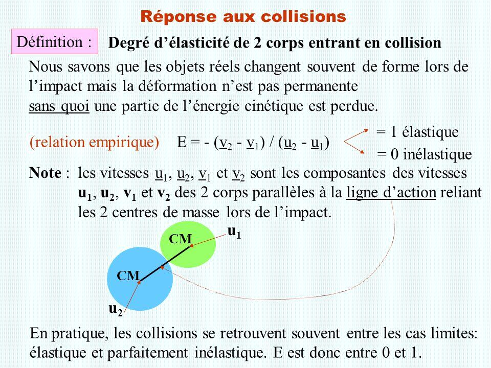 Réponse aux collisions Définition : Degré d'élasticité de 2 corps entrant en collision (relation empirique)E = - (v 2 - v 1 ) / (u 2 - u 1 ) = 1 élast