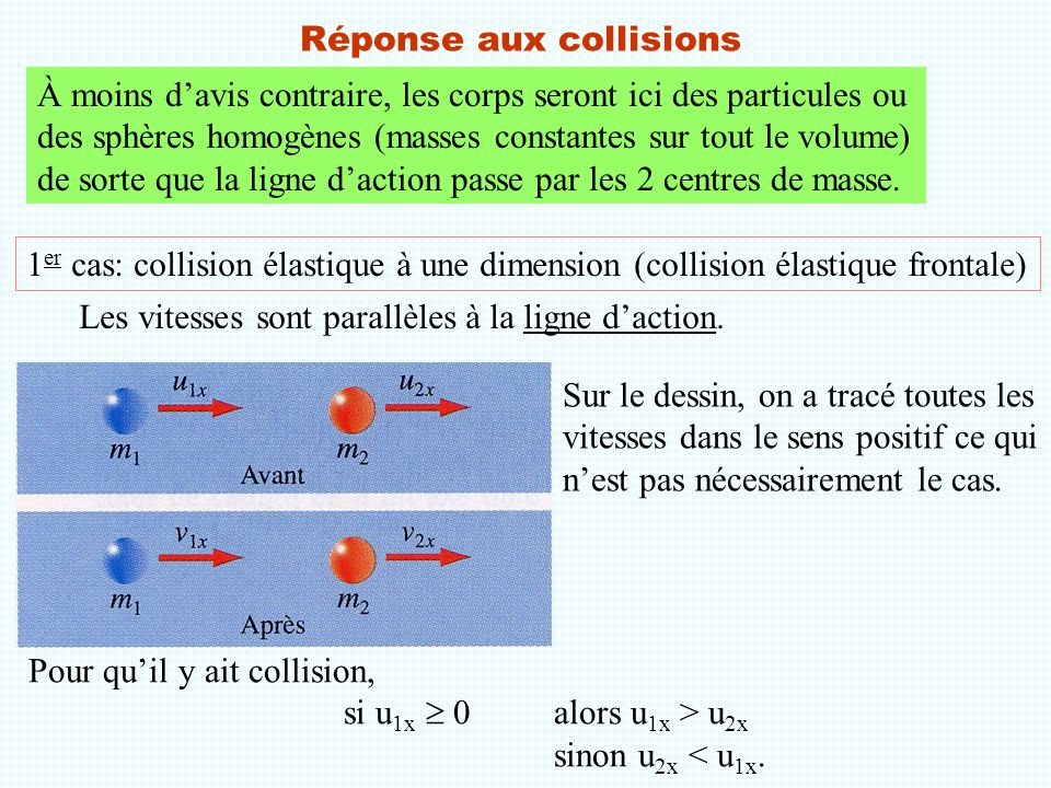 Réponse aux collisions 1 er cas: collision élastique à une dimension (collision élastique frontale) Sur le dessin, on a tracé toutes les vitesses dans