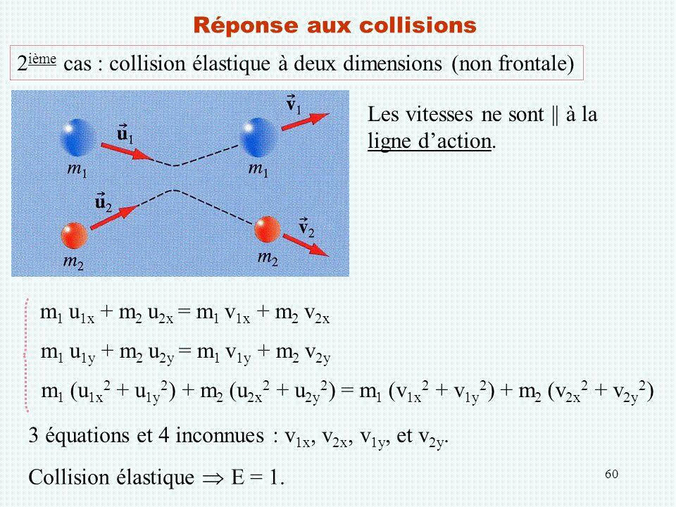 60 Réponse aux collisions 2 ième cas : collision élastique à deux dimensions (non frontale) m 1 u 1x + m 2 u 2x = m 1 v 1x + m 2 v 2x m 1 (u 1x 2 + u