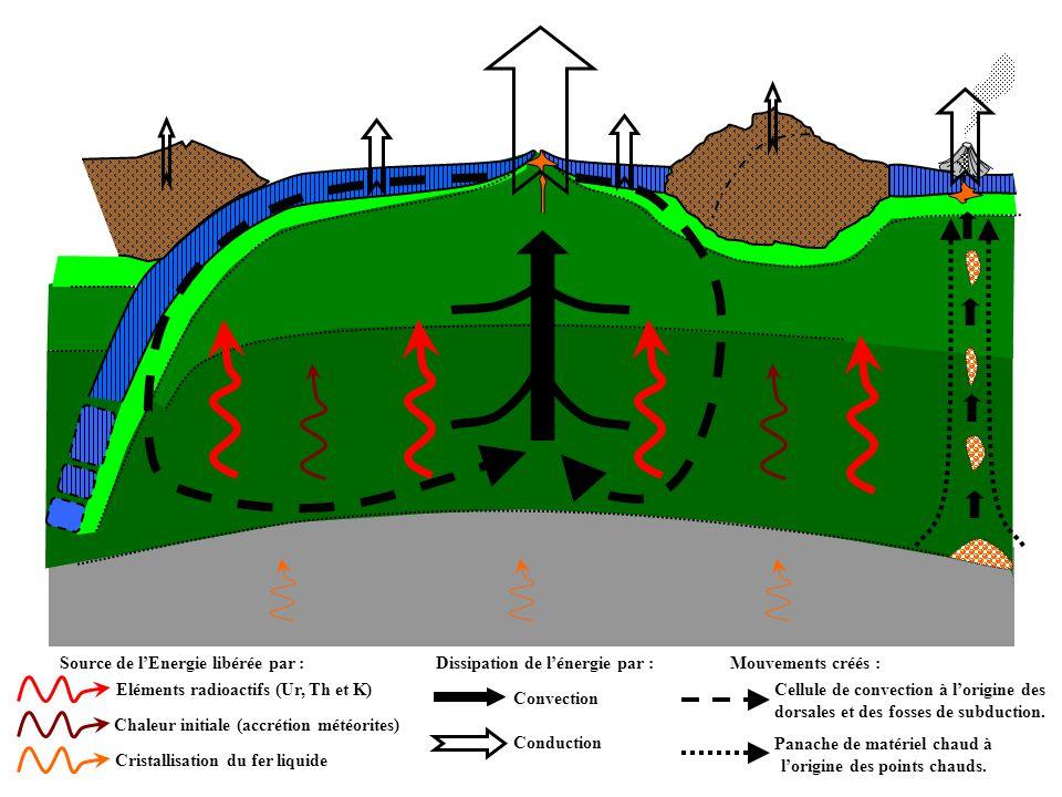 Source de l'Energie libérée par : Cristallisation du fer liquide Eléments radioactifs (Ur, Th et K) Chaleur initiale (accrétion météorites) Dissipatio