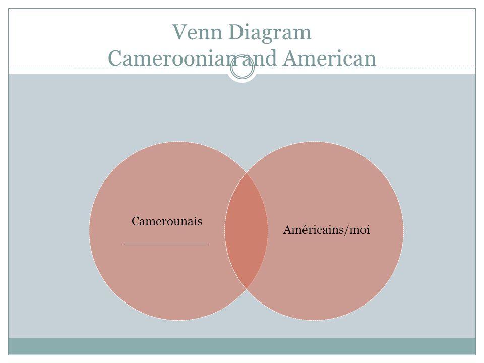 Venn Diagram Cameroonian and American Camerounais ___________ Américains/moi
