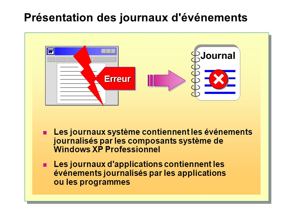 Présentation des journaux d'événements Les journaux système contiennent les événements journalisés par les composants système de Windows XP Profession