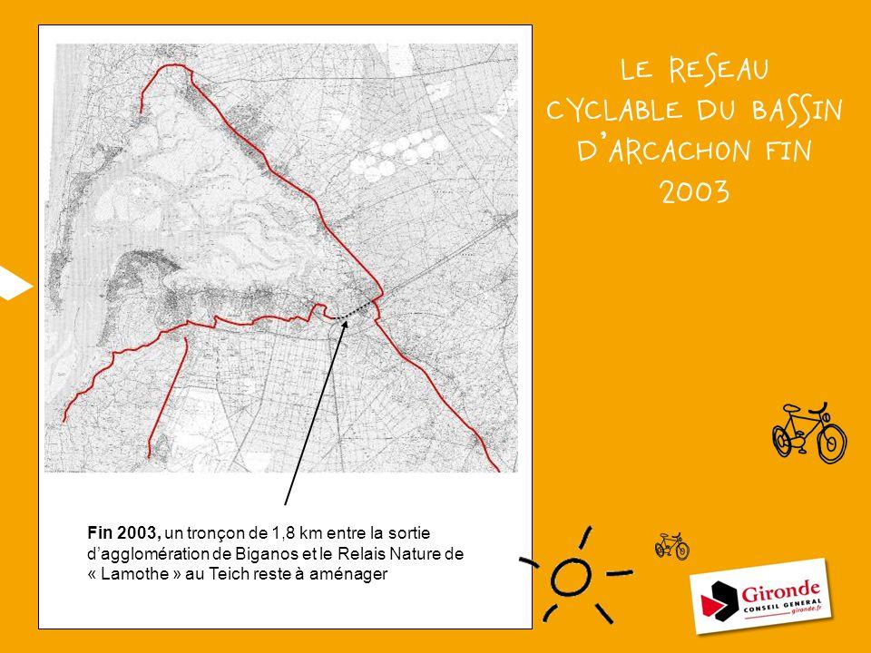 LE RESEAU CYCLABLE DU BASSIN D'ARCACHON FIN 2003 Fin 2003, un tronçon de 1,8 km entre la sortie d'agglomération de Biganos et le Relais Nature de « La