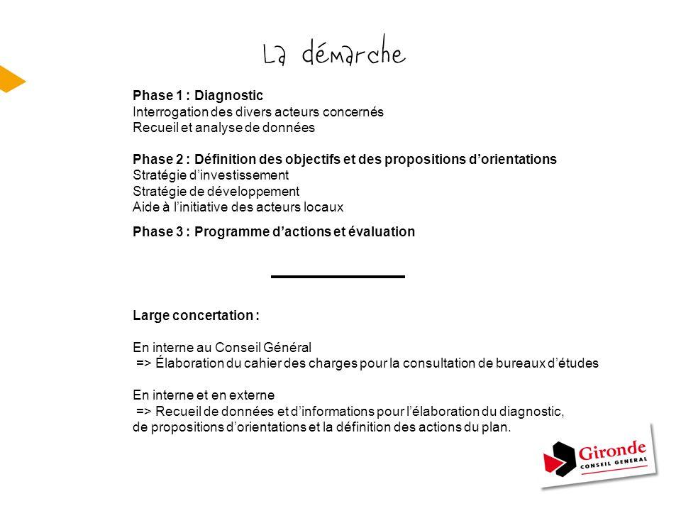 La démarche Phase 1 : Diagnostic Interrogation des divers acteurs concernés Recueil et analyse de données Phase 2 : Définition des objectifs et des pr