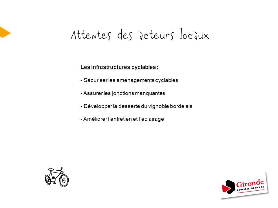 Attentes des acteurs locaux Les infrastructures cyclables : - Sécuriser les aménagements cyclables - Assurer les jonctions manquantes - Développer la