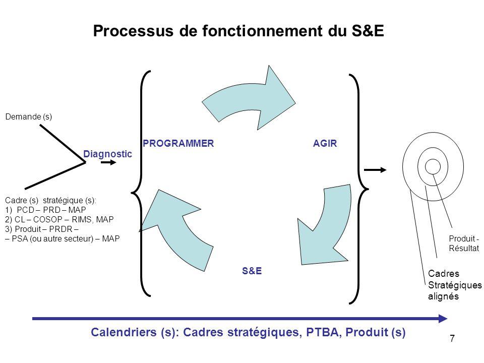 8 Plan d'action SEGS / fonds IMI Mai 07: Lancement Mai 08: Bilan / ajustements Clôture du fonds: Décembre 08.