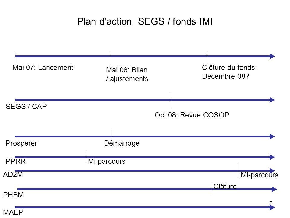 9 Schéma organisationnel du S&E S&E Produit (s) – Résultat (s) S&E National SNISE S&E Secteur (s) S&E Programme COSOP S&E Projet (s) S&E Composante (s) S&E Bailleur (s) de fonds RSE / CAP RSE Projets CP Responsables Composante & Volets Responsable Activité Bénéficiaire OTS/OA CP RSE RAF Resp Composantes SSE MAEP RSE CAP Liens opérationnels Liens opérationnels nouveaux S&E nouveau S&E PRD