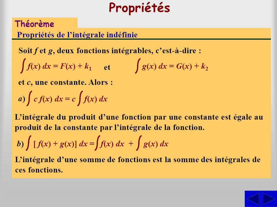 Propriétés Théorème Propriétés de l'intégrale indéfinie Soit f et g, deux fonctions intégrables, c'est-à-dire : a)a) b)b) c f(x) dx = c f(x) dx [ f(x) + g(x)] dx = f(x) dx + g(x) dx f(x) dx = F(x) + k 1 g(x) dx = G(x) + k 2 et et c, une constante.