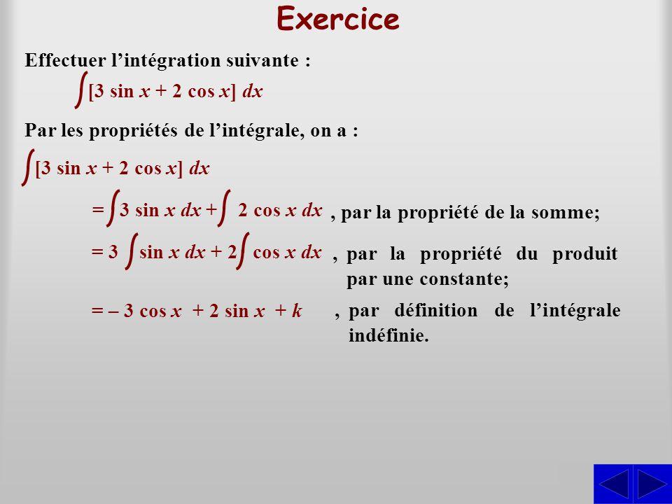 Exercice Effectuer l'intégration suivante : [3 sin x + 2 cos x] dx Par les propriétés de l'intégrale, on a : S [3 sin x + 2 cos x] dx = 3 sin x dx + 2 cos x dx, par la propriété de la somme; = 3 sin x dx + 2 cos x dx,par la propriété du produit par une constante; = – 3 cos x + 2 sin x + k,par définition de l'intégrale indéfinie.