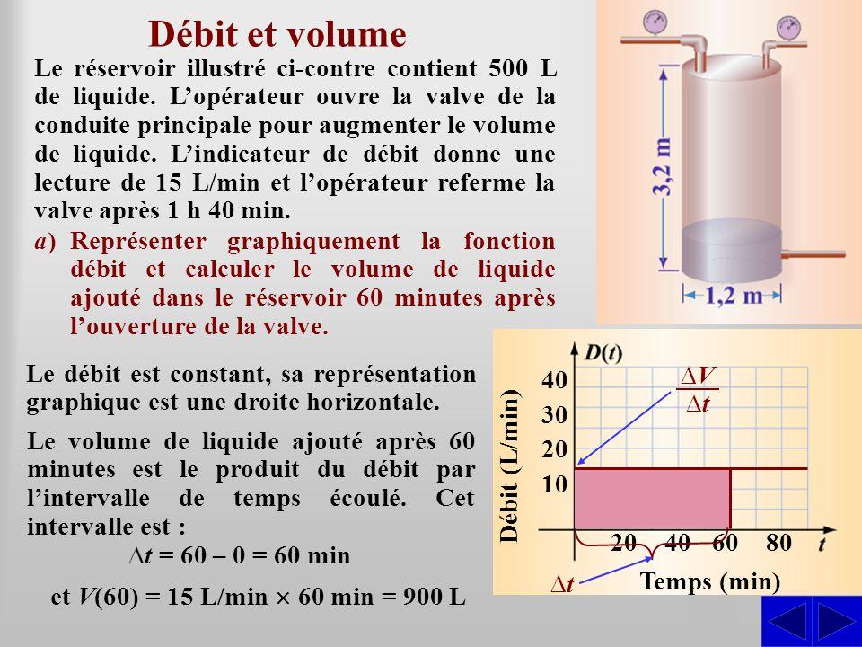 S Débit et volume b)Construire un modèle décrivant le volume de liquide dans le réservoir en fonction du temps et représenter graphiquement ce modèle.