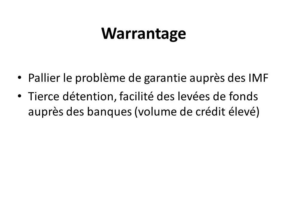 Warrantage Pallier le problème de garantie auprès des IMF Tierce détention, facilité des levées de fonds auprès des banques (volume de crédit élevé)